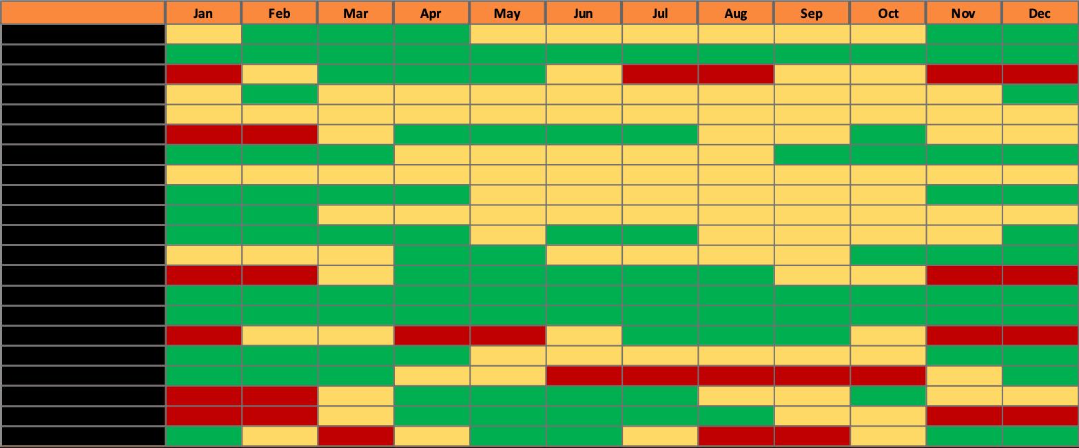 New Smyrna Beach Florida Fish Species Seasonality Chart