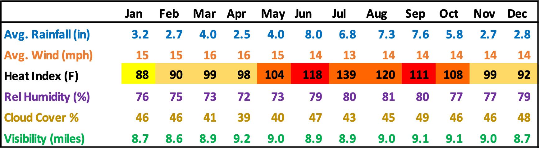 New Smyrna Beach Florida Average Rainfall Wind Humidity Clouds Visibility