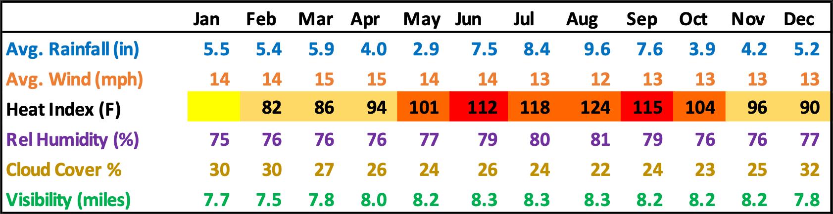 Port St. Joe Florida Average Rainfall Wind Humidity Clouds Visibility Chart