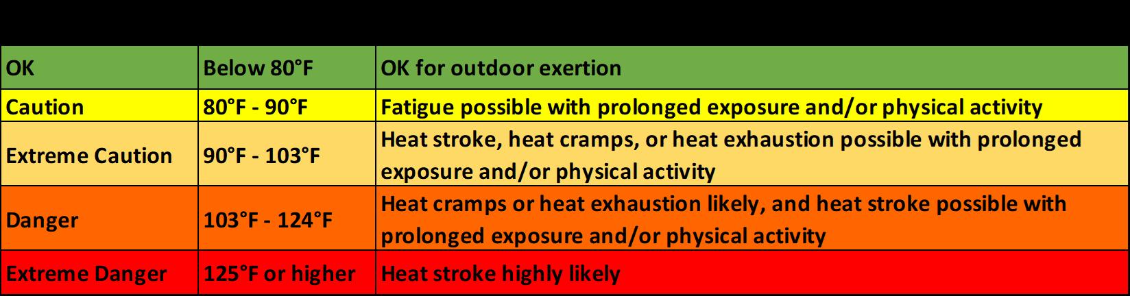 Heat Index Information