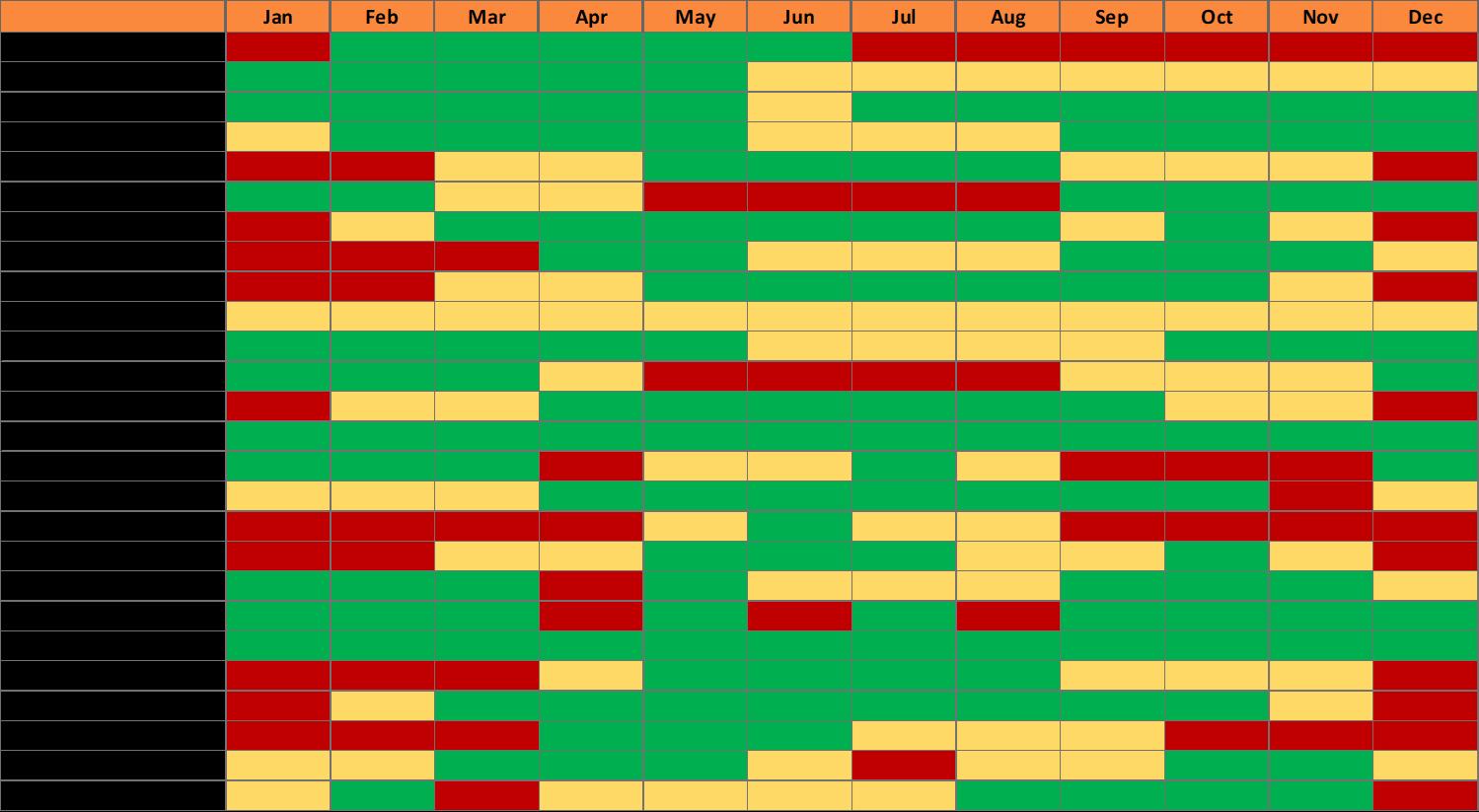 West Palm Beach Florida Fish Species Seasonality Chart